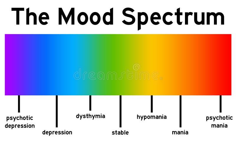 Спектр настроения бесплатная иллюстрация