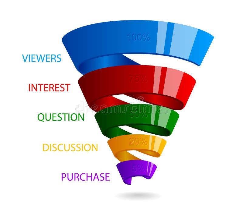 Спиральная воронка продаж для выходить на рынок infographic иллюстрация вектора