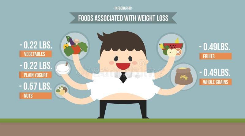 Сподвижница еды Infographic с потерей веса иллюстрация вектора