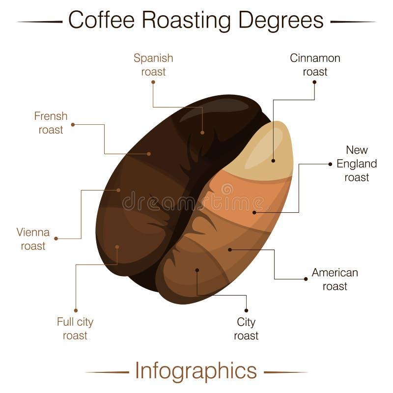 Степень обжарки кофе Инфографика Иллюстрация переносчика мультипликации бесплатная иллюстрация