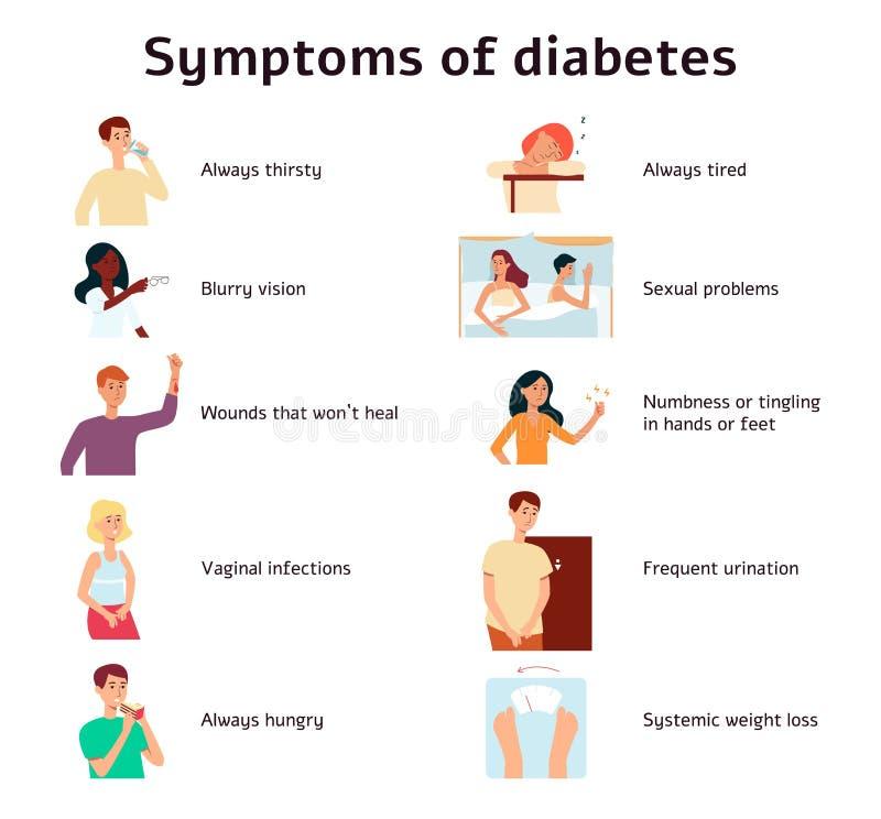 Стиль мультфильма симптомов диабета infographic иллюстрация вектора