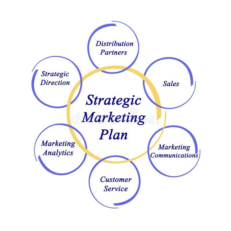 Стратегический маркетинговый план иллюстрация вектора
