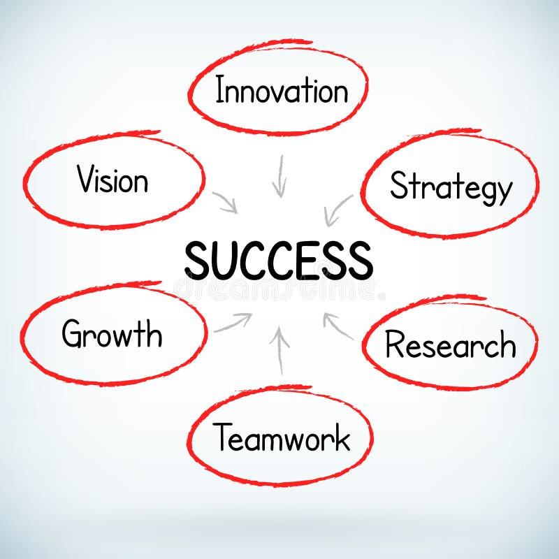 Стратегия бизнеса рукописная иллюстрация штока