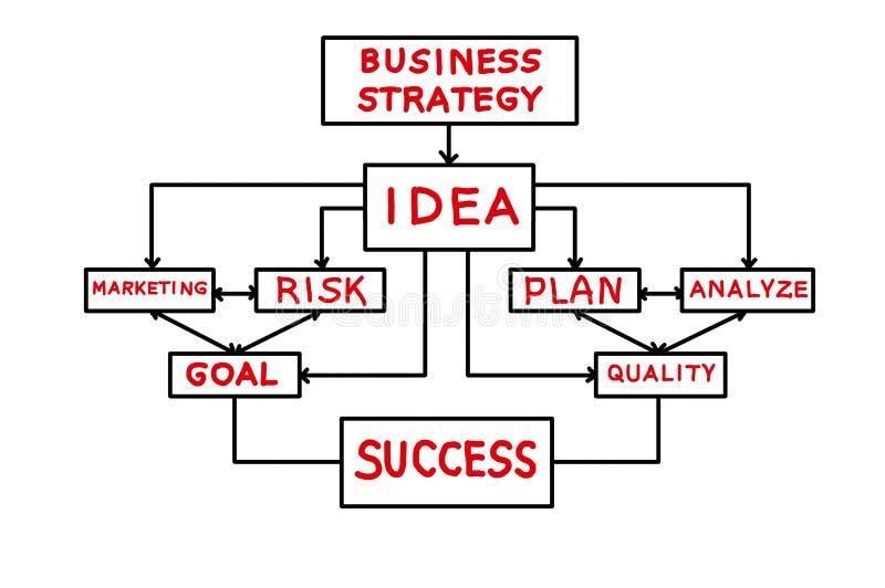 Стратегия бизнеса схемы иллюстрация вектора