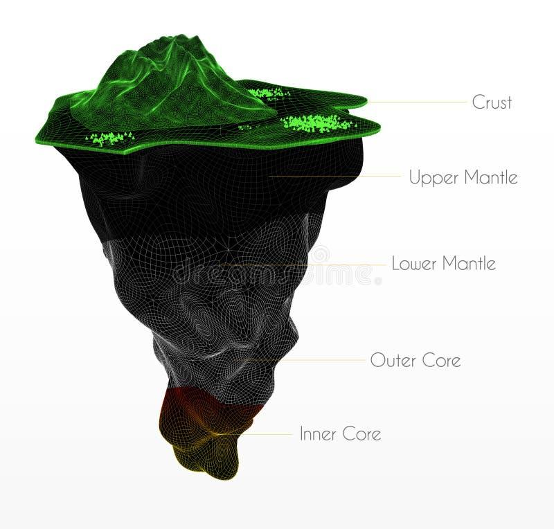 Структура земли изолированная на белизне Crust, верхняя хламида, более низкие, наружные ядр и внутренний бесплатная иллюстрация