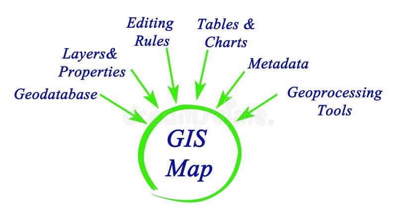 Структура GIS иллюстрация вектора