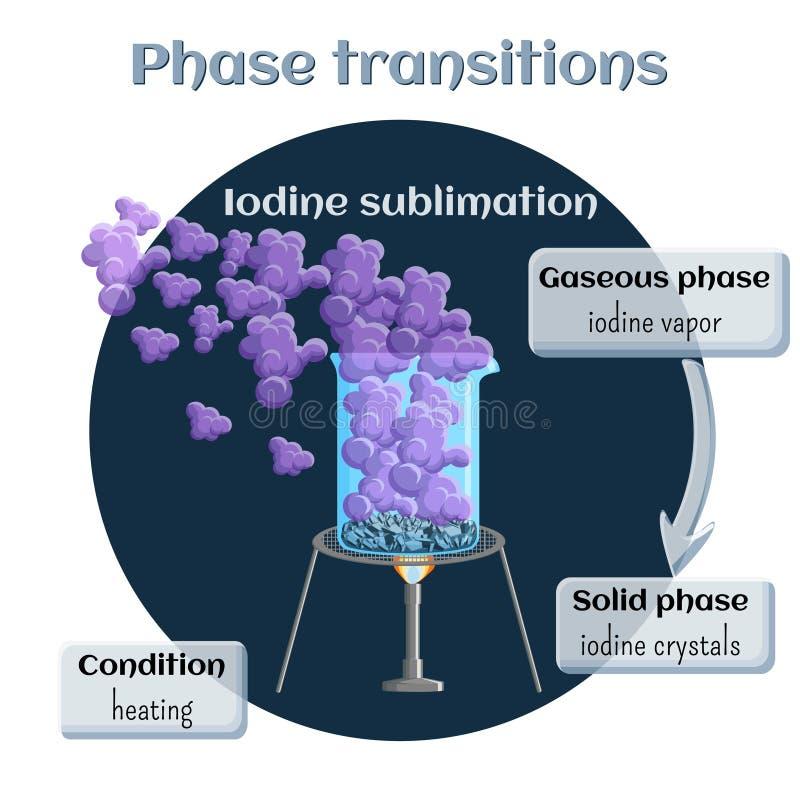 Сублимация йода Переход участка от твердого тела к газовому состоянию иллюстрация штока