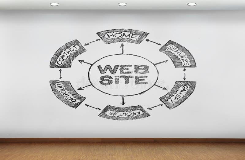 Схема вебсайта бесплатная иллюстрация