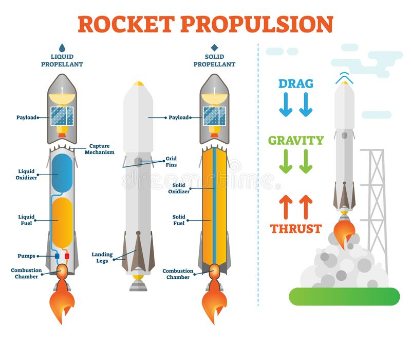 Схема диаграммы иллюстрации вектора инженерства космоса науки движения вперед Ракеты техническая Жидкостное топливо и твердые при иллюстрация штока