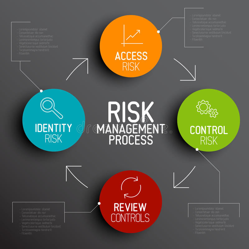 Схема диаграммы процесса управление при допущениеи риска вектора иллюстрация вектора