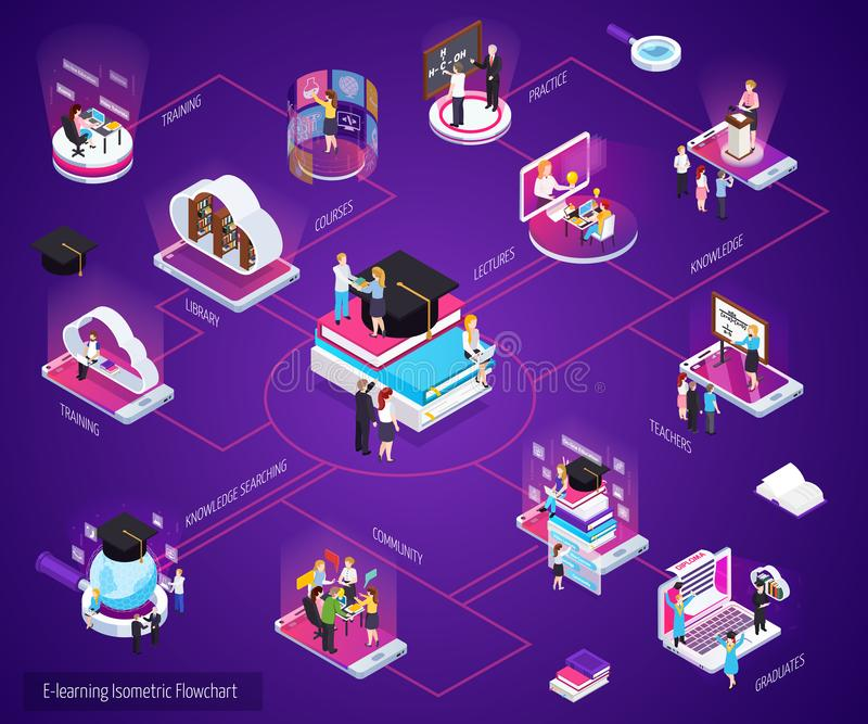 Схема технологического процесса обучения по Интернетуу равновеликая иллюстрация штока