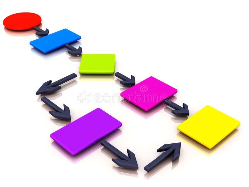 Схема технологического процесса потока операций иллюстрация вектора