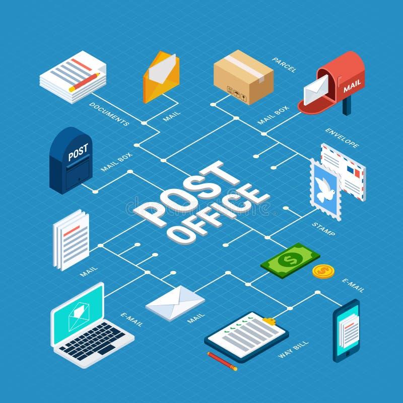 Схема технологического процесса почты равновеликая большая иллюстрация вектора