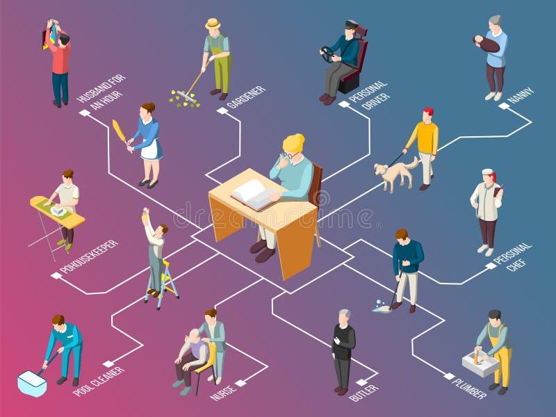 Схема технологического процесса прислуги равновеликая иллюстрация штока