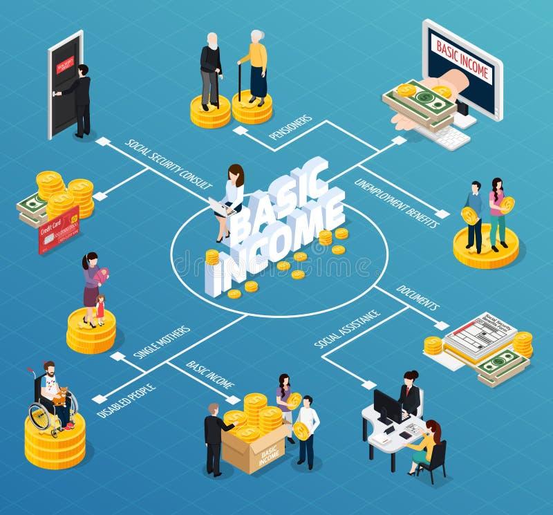 Схема технологического процесса социального обеспечения равновеликая бесплатная иллюстрация