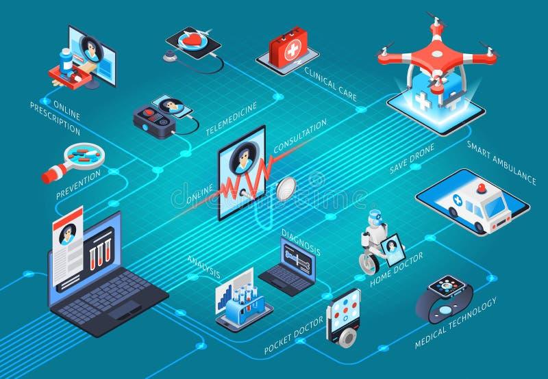 Схема технологического процесса телемедицины здоровья цифров равновеликая иллюстрация вектора