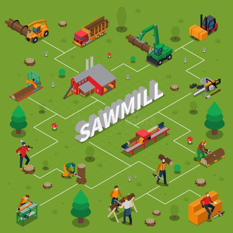 Схема технологического процесса Lumberjack мельницы тимберса лесопилки равновеликая бесплатная иллюстрация