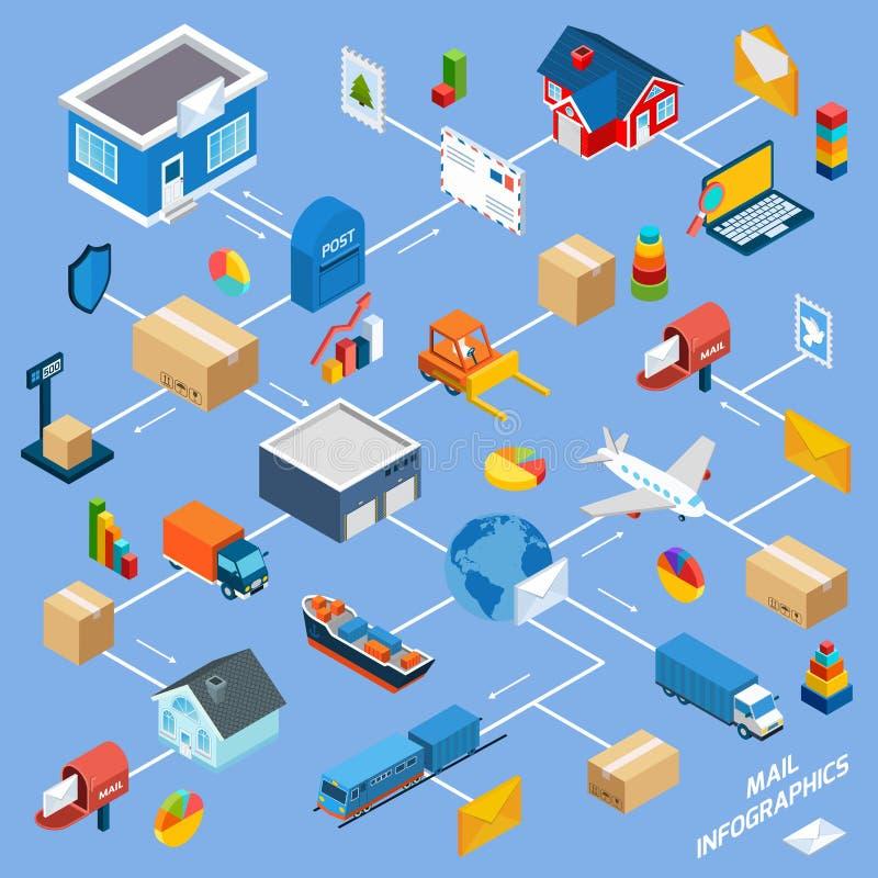 Схема технологического процесса обслуживания столба иллюстрация штока