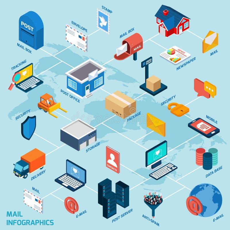 Схема технологического процесса почты равновеликая бесплатная иллюстрация