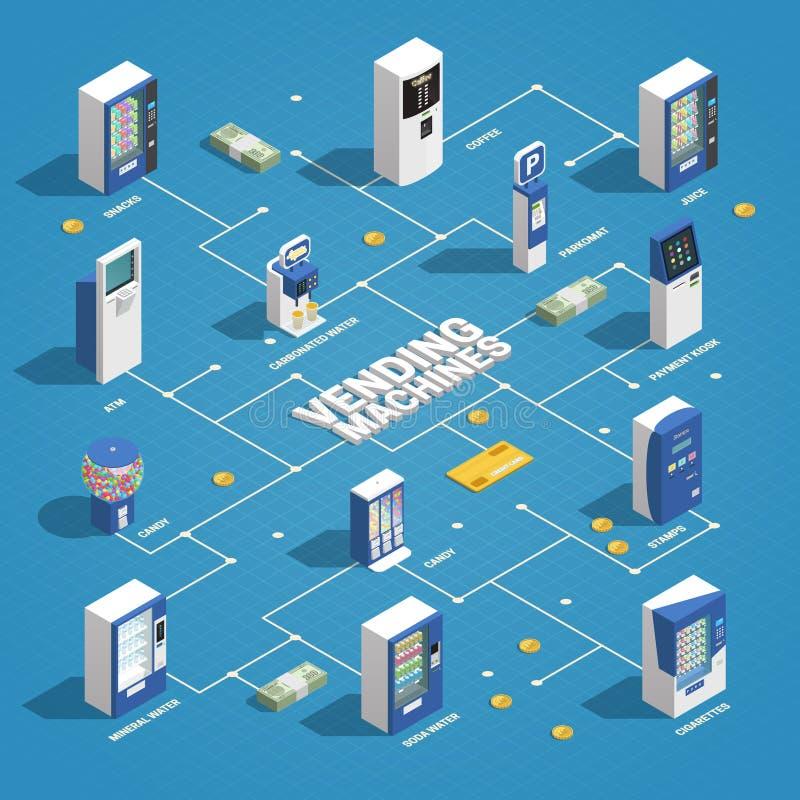 Схема технологического процесса торговых автоматов равновеликая иллюстрация штока