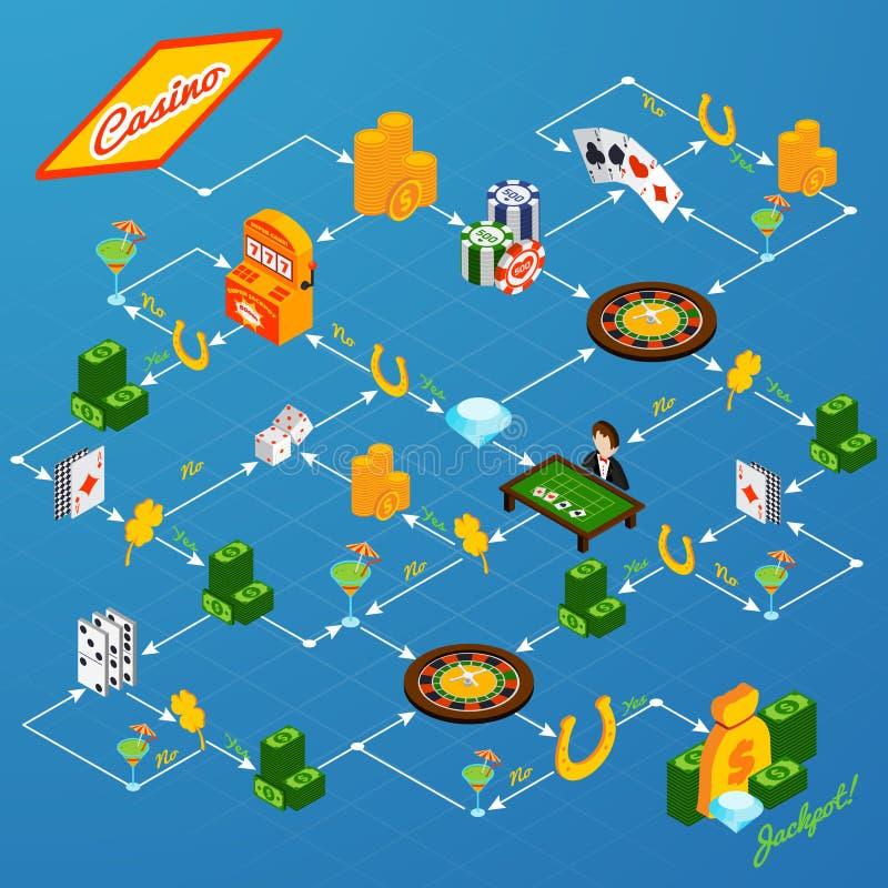 Схема технологического процесса Isometrci казино иллюстрация штока