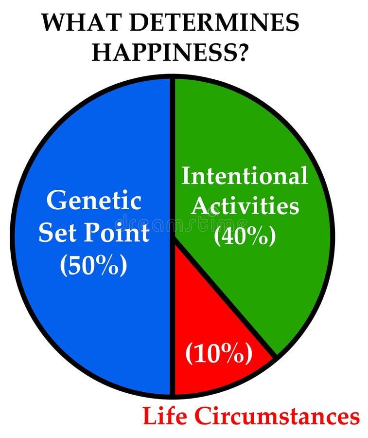 Счастье жизни бесплатная иллюстрация