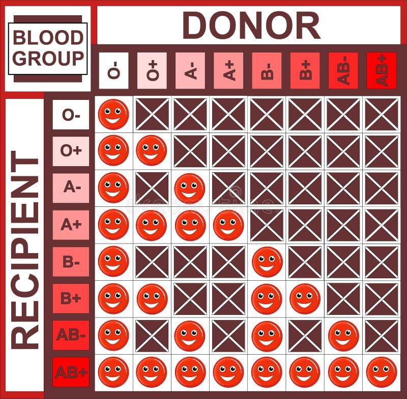 Таблица предпосылки о гематологии, группе крови бесплатная иллюстрация