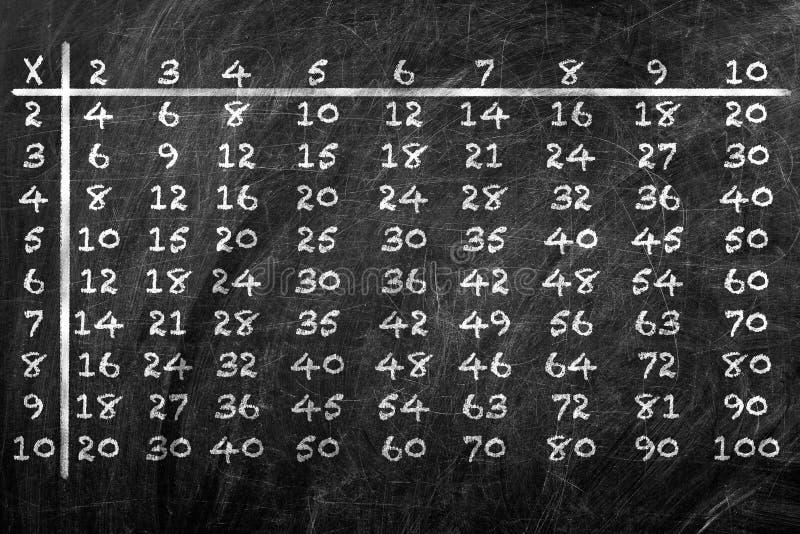 таблица умножения стоковая фотография