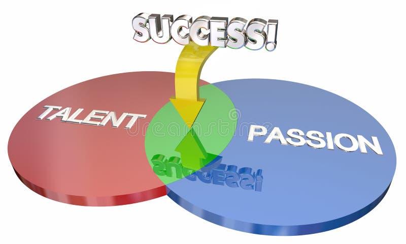 Талант плюс страсть приравнивает диаграмма Venn успеха бесплатная иллюстрация