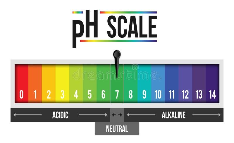 Творческая иллюстрация значения масштаба пэ-аш изолированная на предпосылке Химический дизайн искусства infographic Абстрактный г иллюстрация штока