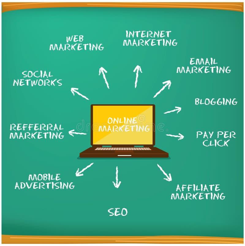 Творческий он-лайн маркетинг бесплатная иллюстрация