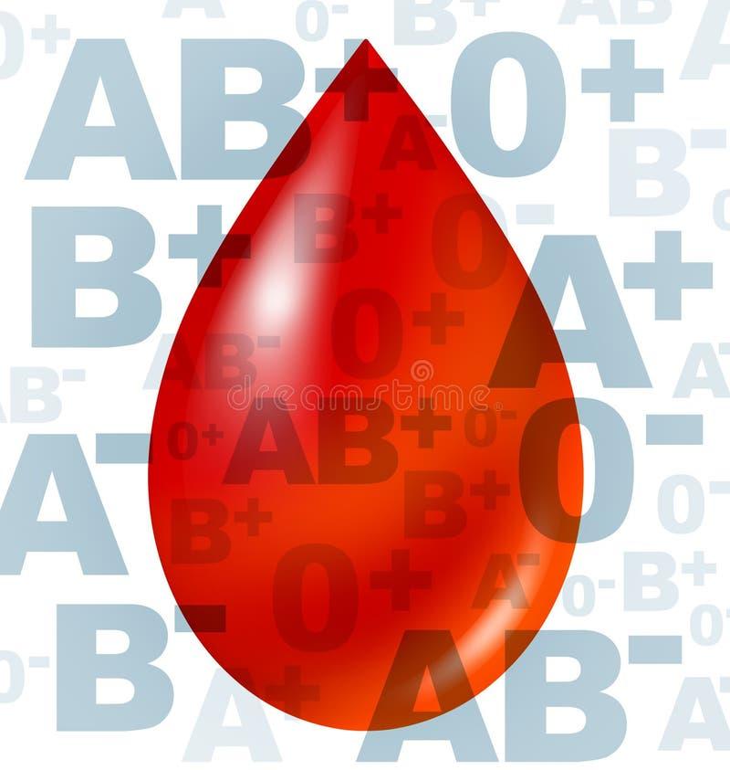 тип группы принципиальной схемы крови медицинский иллюстрация вектора