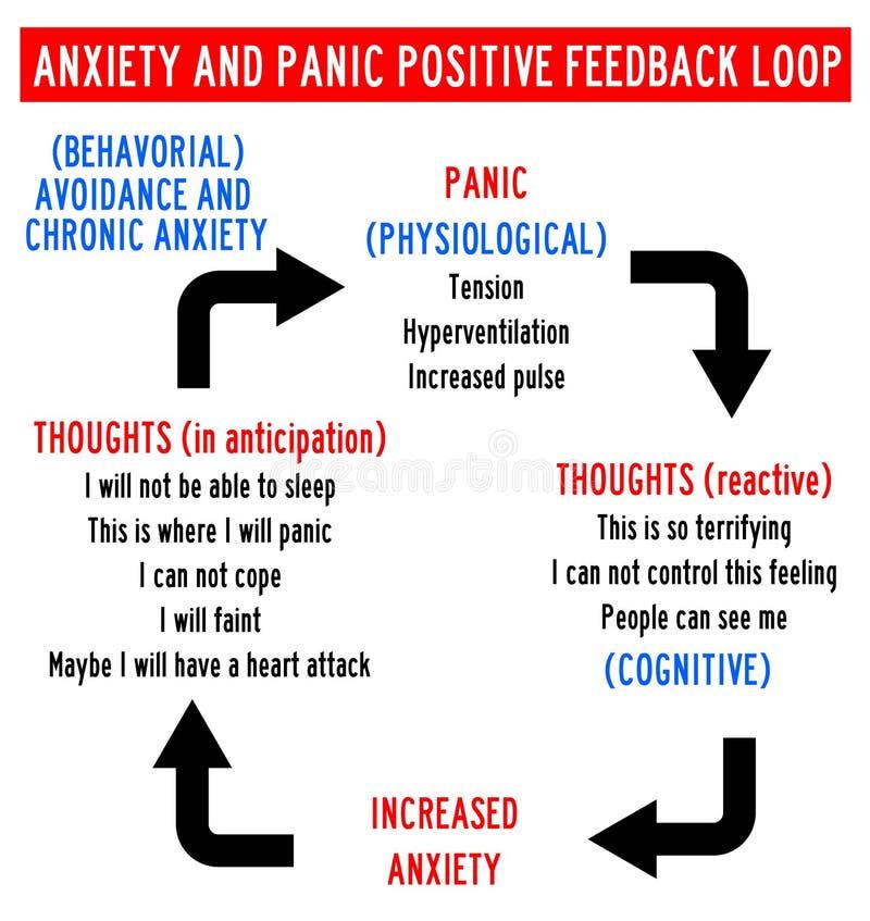 Тревожность и паника бесплатная иллюстрация