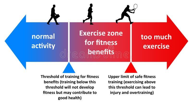 Тренировка фитнеса иллюстрация штока