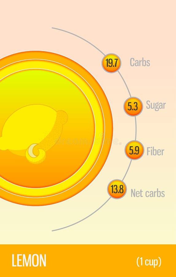 Углеводы, сахар и волокно карты в плодах Лимон Информация для диетврачей и диабетиков Здоровый уклад жизни иллюстрация штока