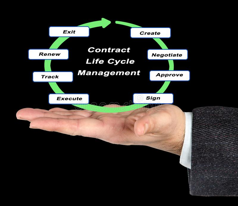 Управление жизненного цикла контракта стоковые изображения rf