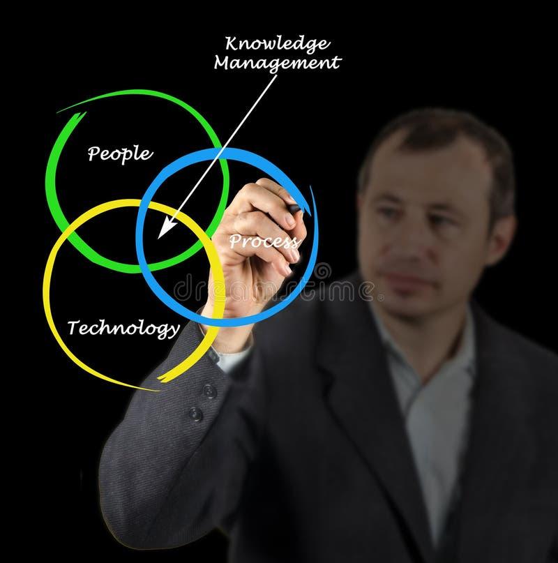Управление знания стоковые изображения rf
