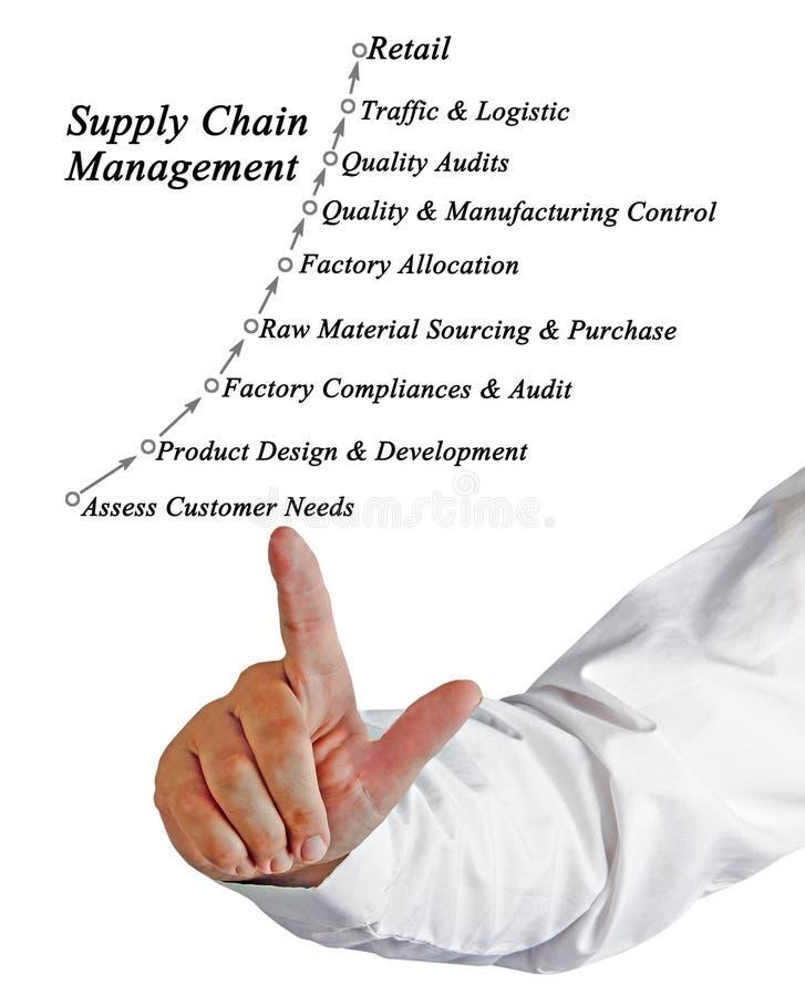 Управление схемы поставок стоковое фото rf