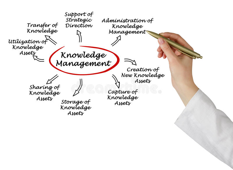 Управление знания стоковая фотография