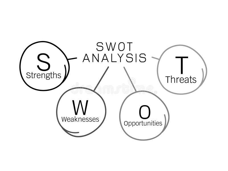 Управление диаграммы анализа SWOT для бизнес-плана иллюстрация штока