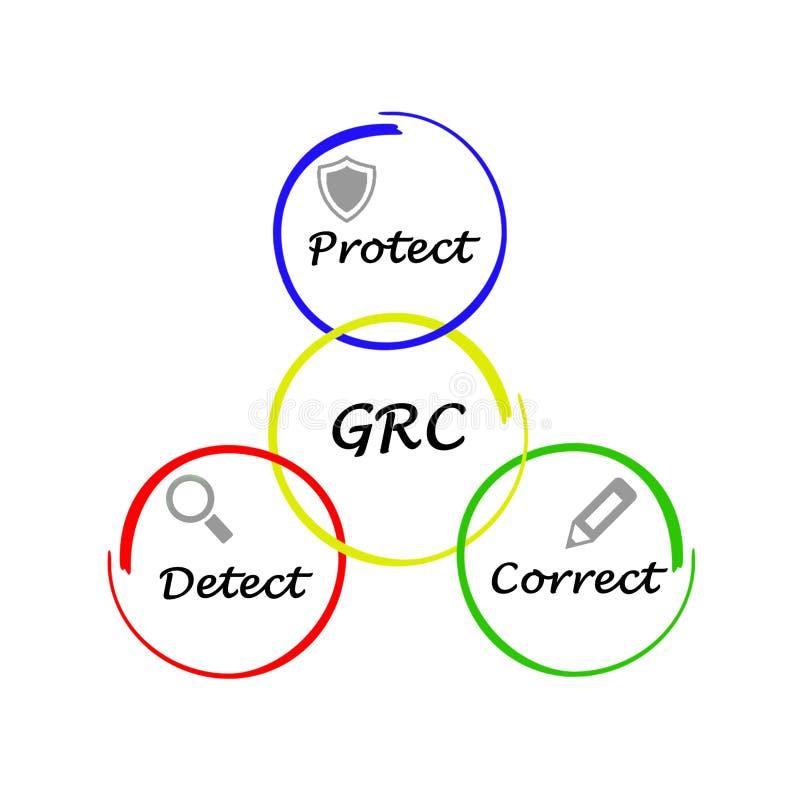 Управление, управление при допущениеи риска, и соответствие бесплатная иллюстрация