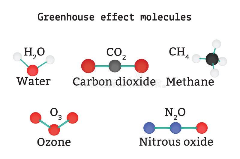 Установленные молекулы оранжерейного эффекта бесплатная иллюстрация