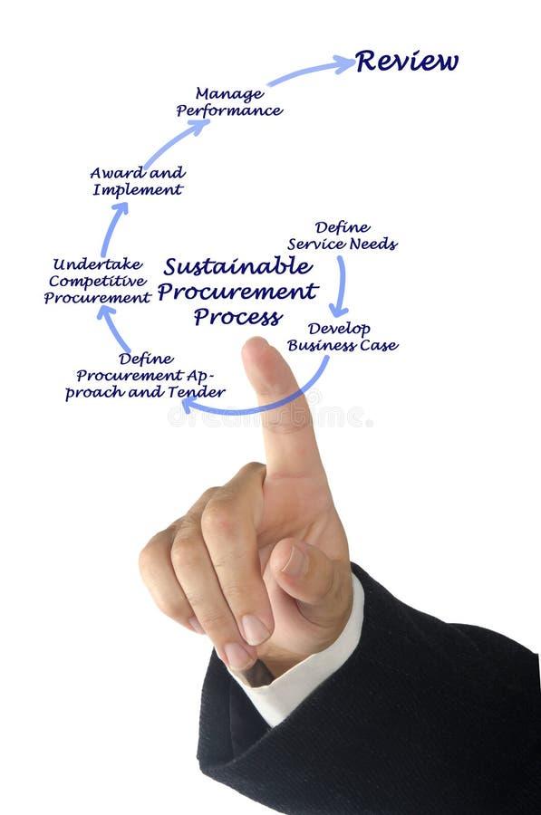 Устойчивый процесс поставки стоковые фотографии rf