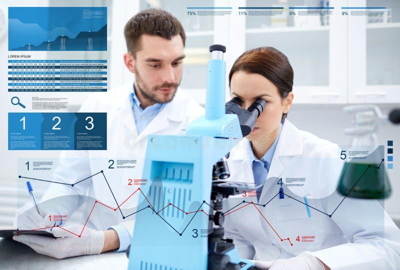 Ученые при микроскоп делая исследование в лаборатории стоковое изображение