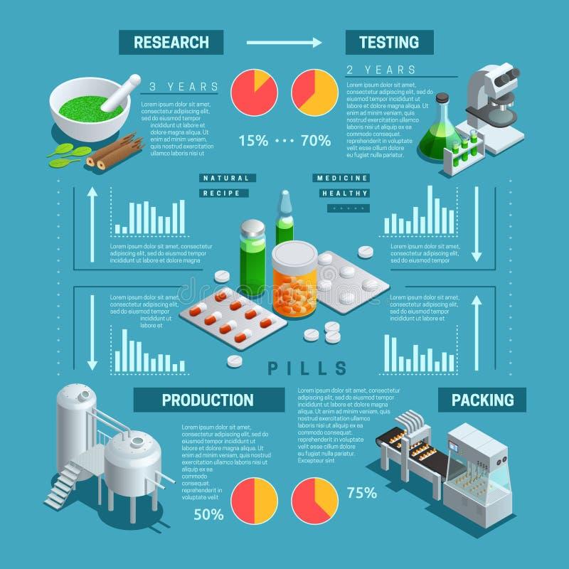 Фармацевтическое равновеликое Infographic бесплатная иллюстрация