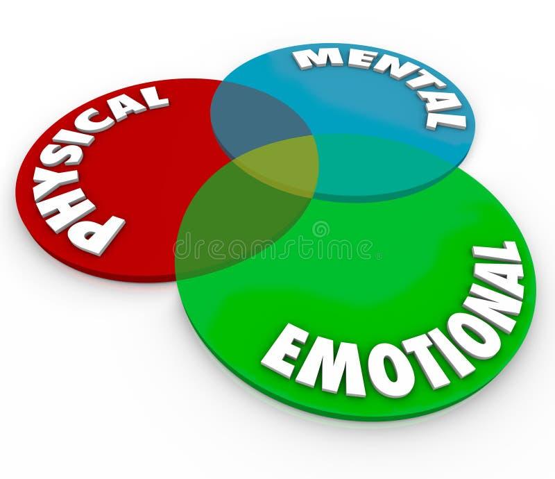 Физическая умственная эмоциональная душа тела разума итога здоровья благополучия иллюстрация вектора
