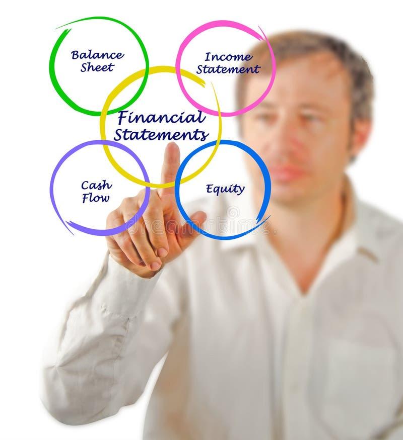 Финансовый отчет стоковые изображения