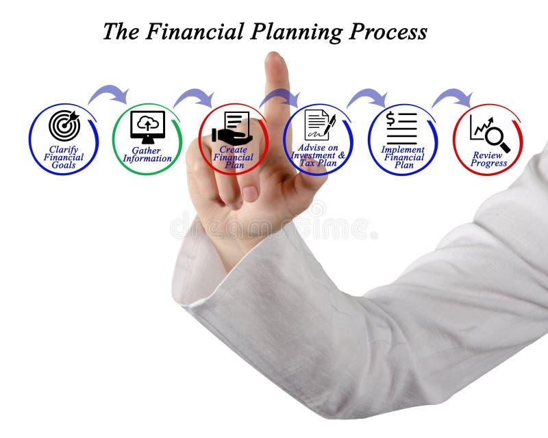Финансовый процесс планирования стоковые фото