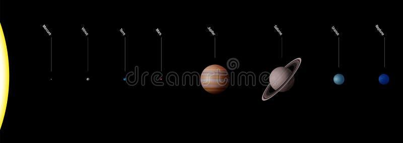 ФРАНЦУЗ планетарной системы солнечной системы планет иллюстрация штока