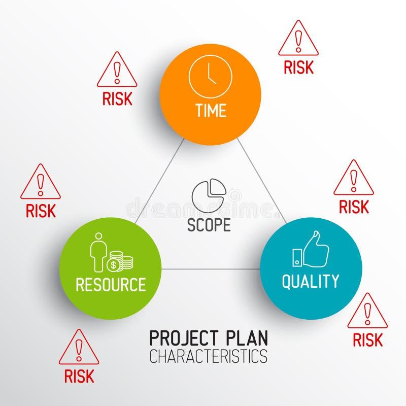 Характеристики планов проекта - диаграммы иллюстрация штока